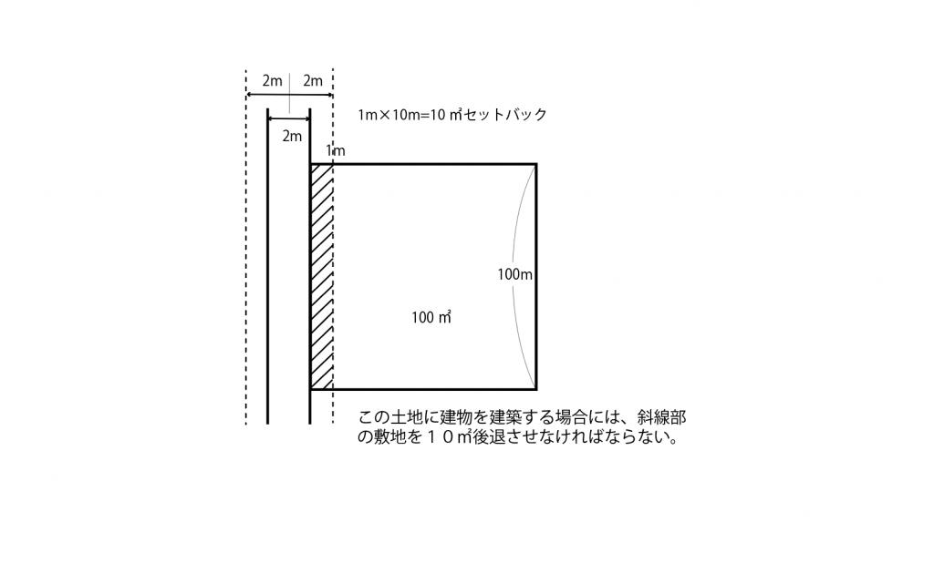 セットバック図