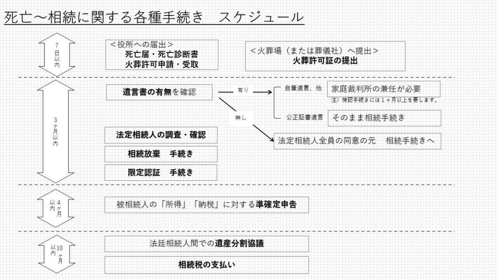 死亡〜相続に関する各種手続き スケジュール