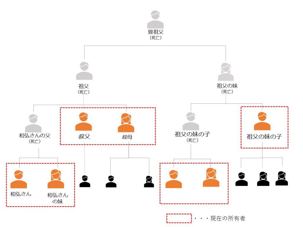相続登記 家系図