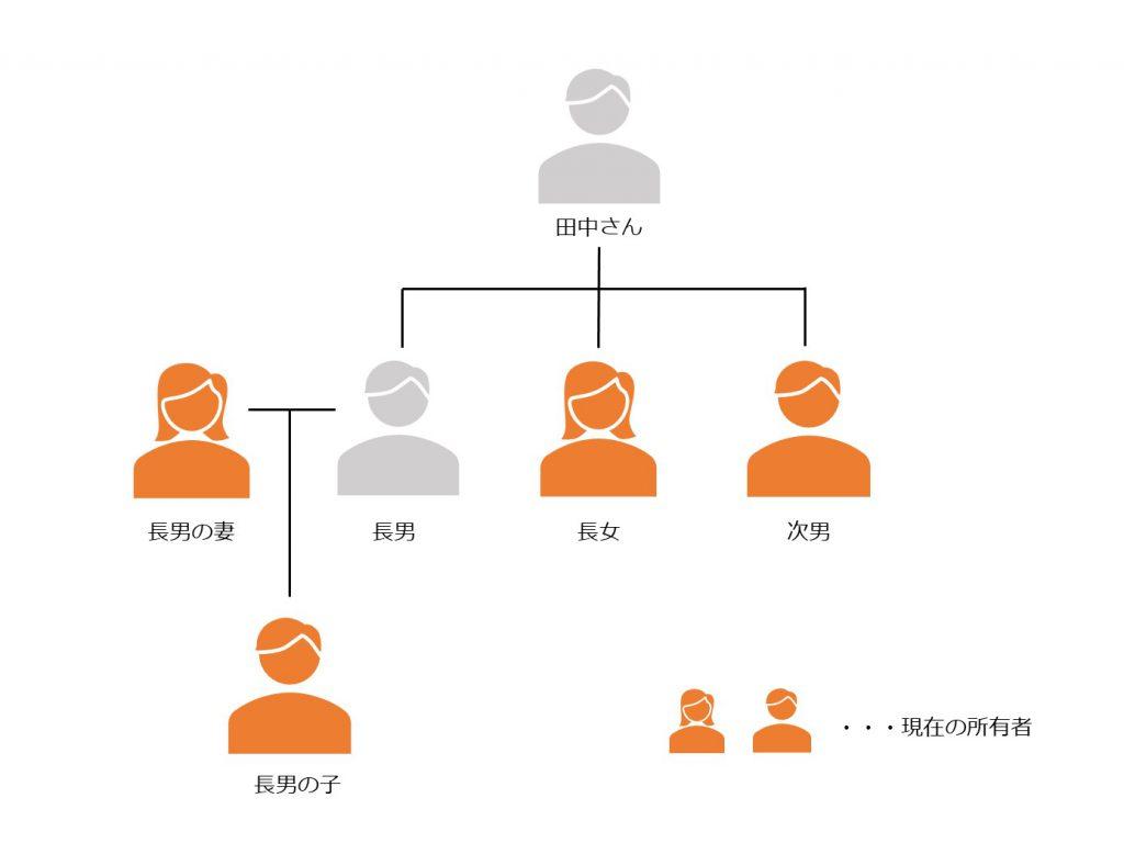 共有図‐共有事例1
