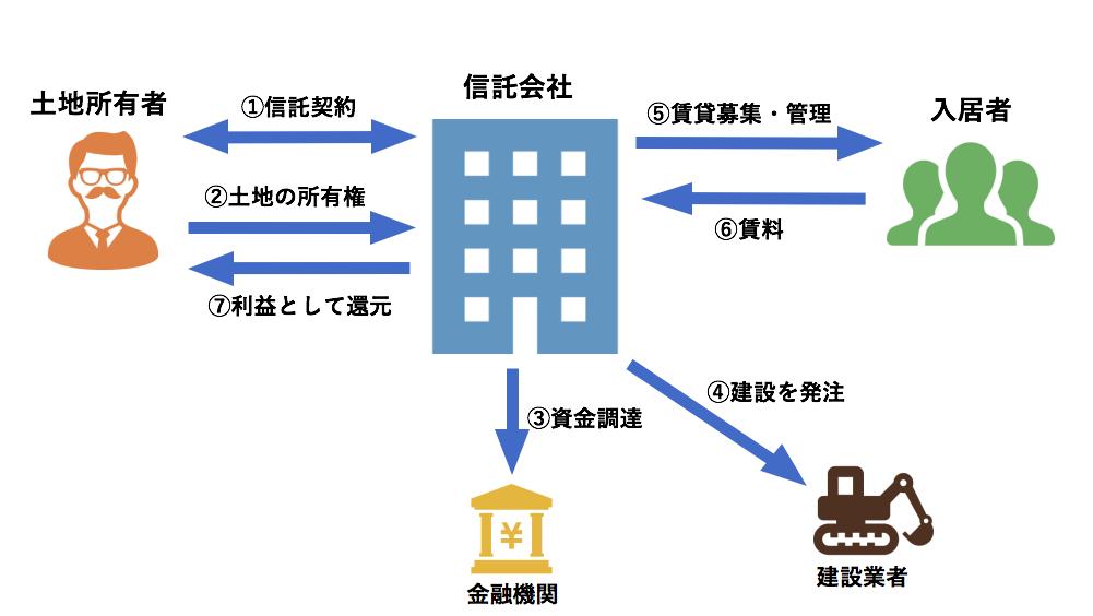 土地信託 賃貸型