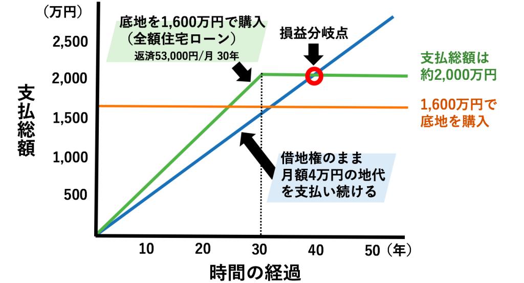 支払総額のグラフ
