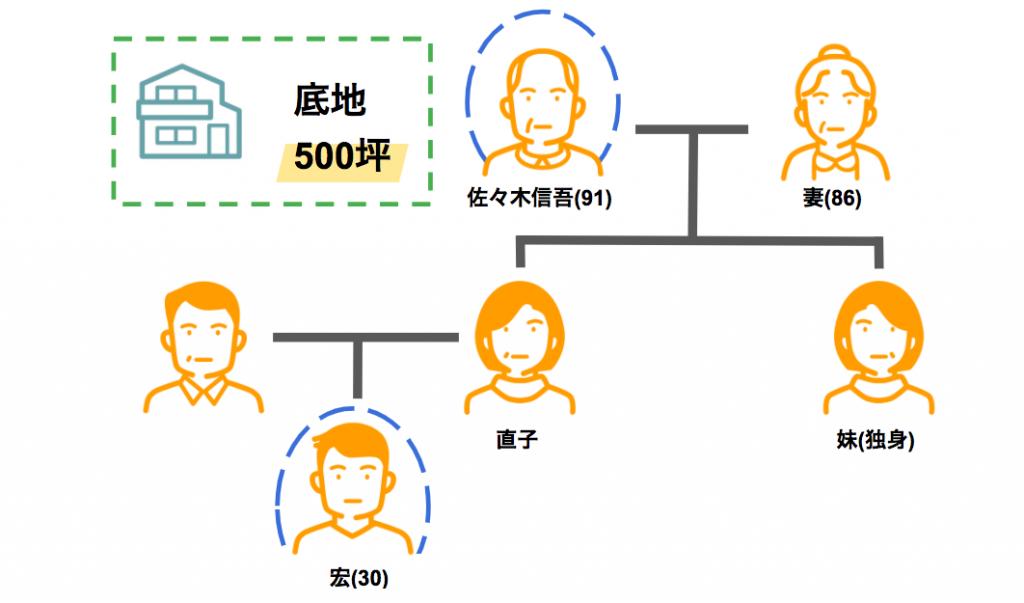 佐々木家の家系図