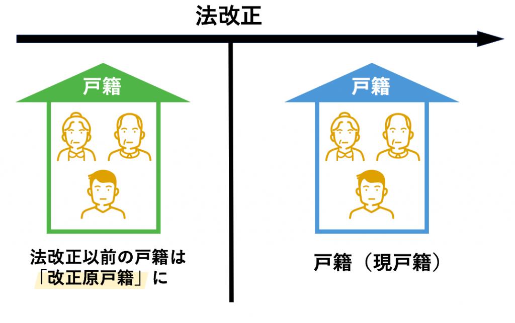 改正原戸籍の図