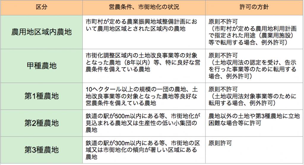 農地転用区分の表