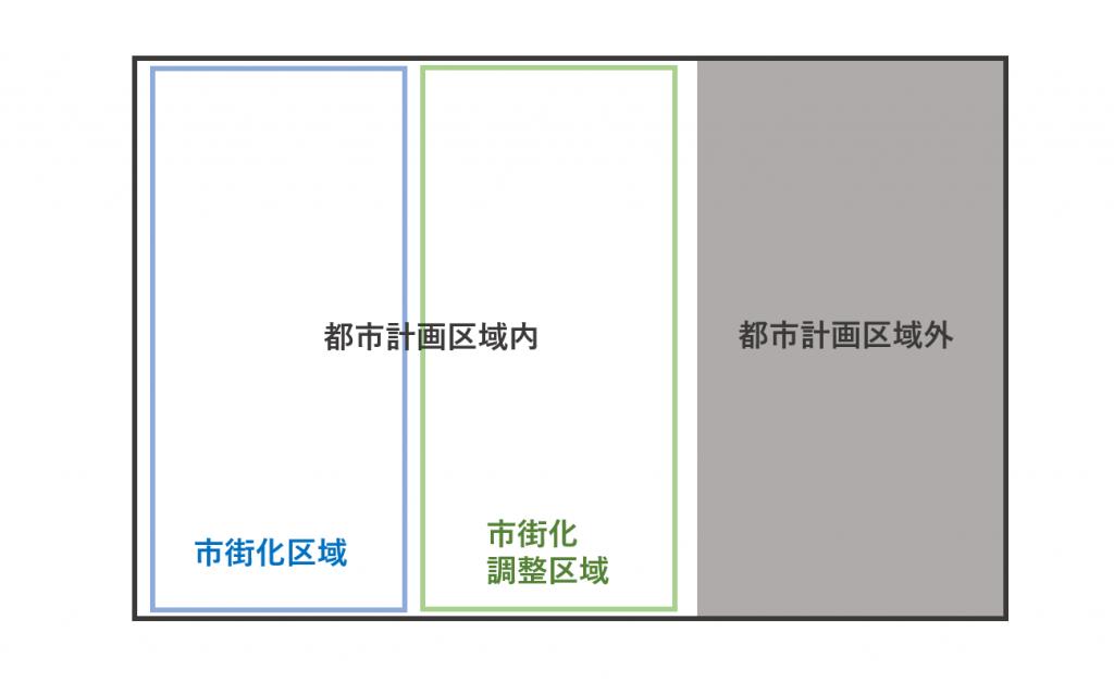 市街化調整区域と市街化調整区域外の図