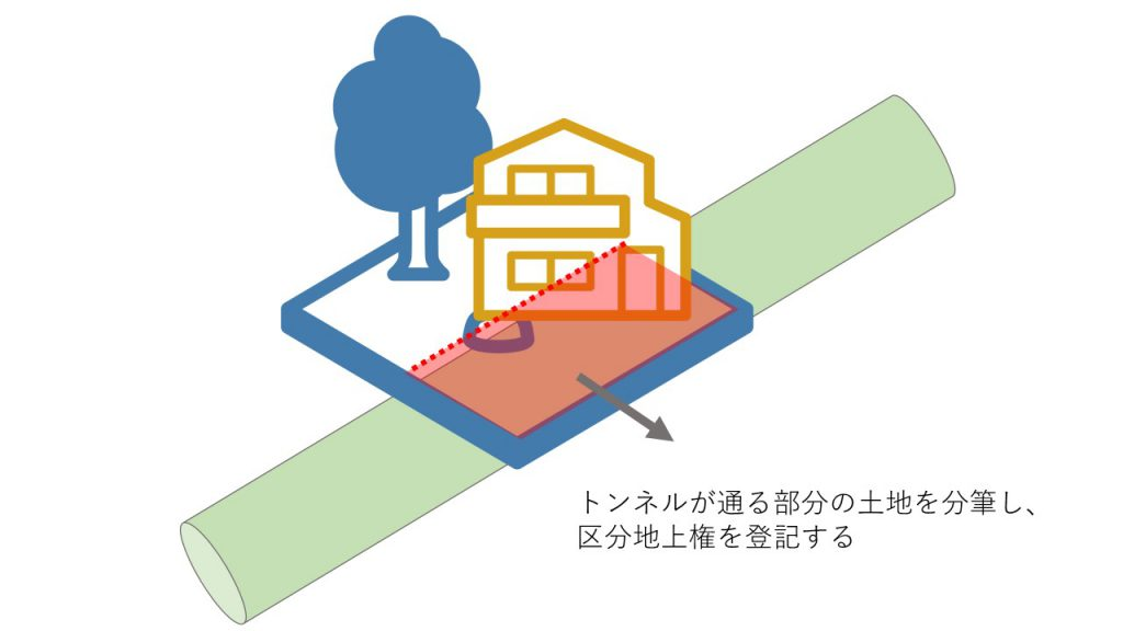 区分地上権の登記