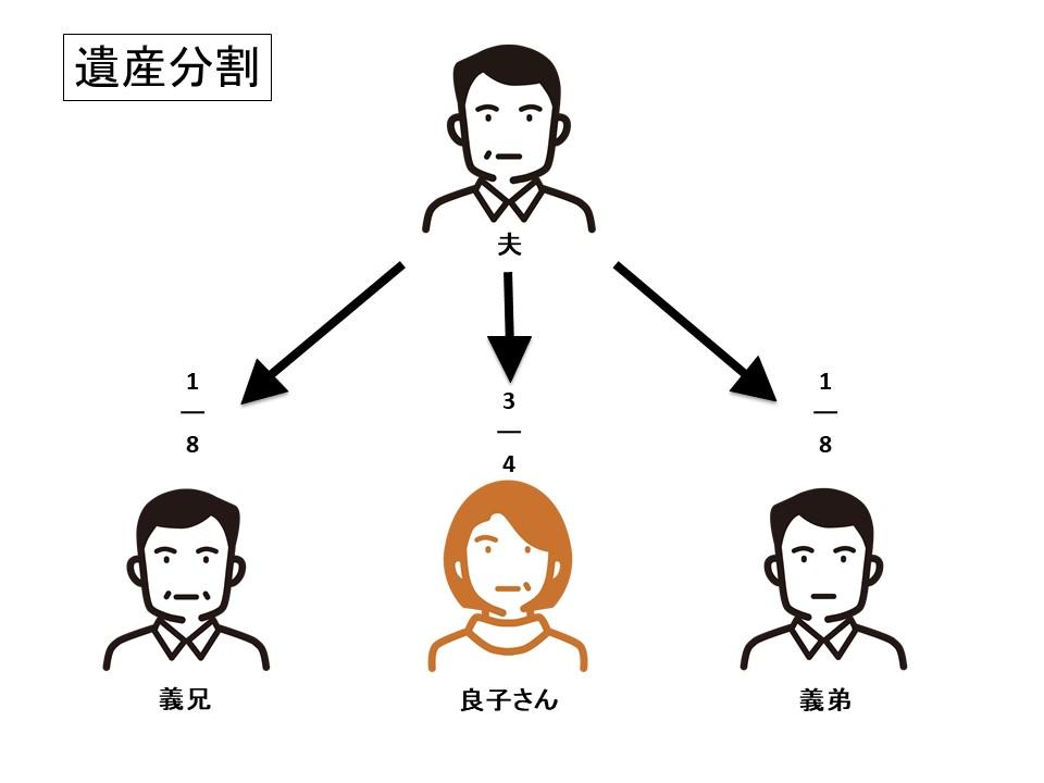 遺産分配の図