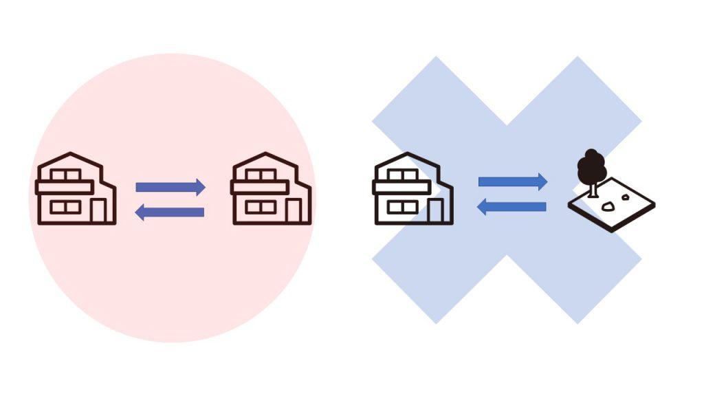 等価交換の図