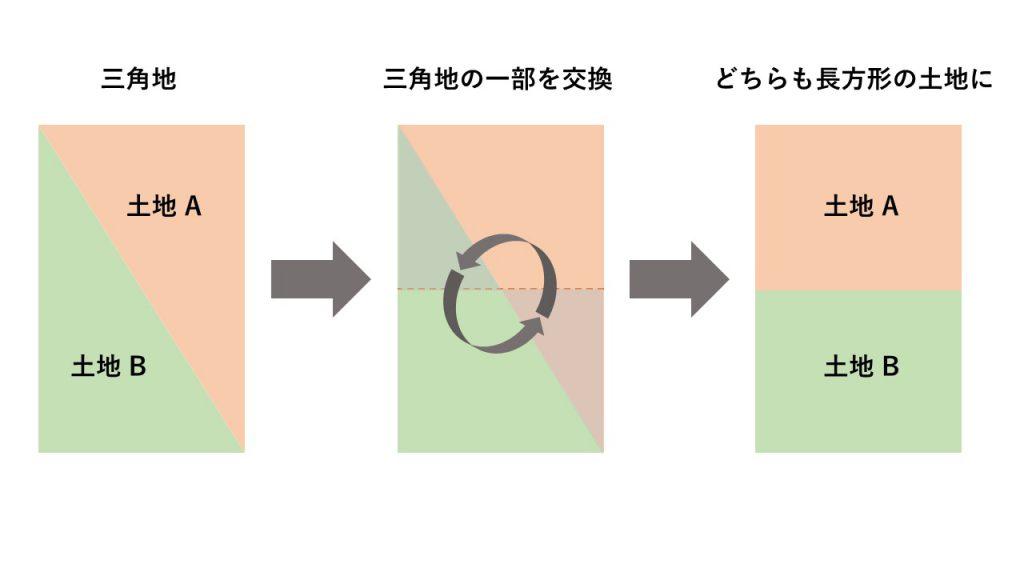 三角地の分配方法