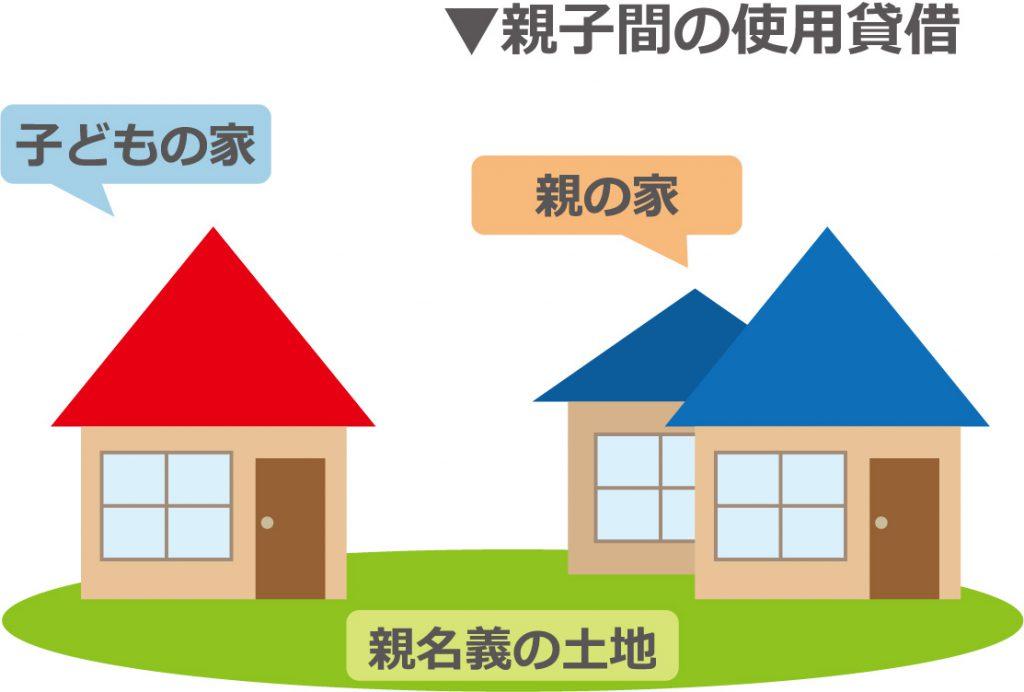 親子間での土地の使用貸借